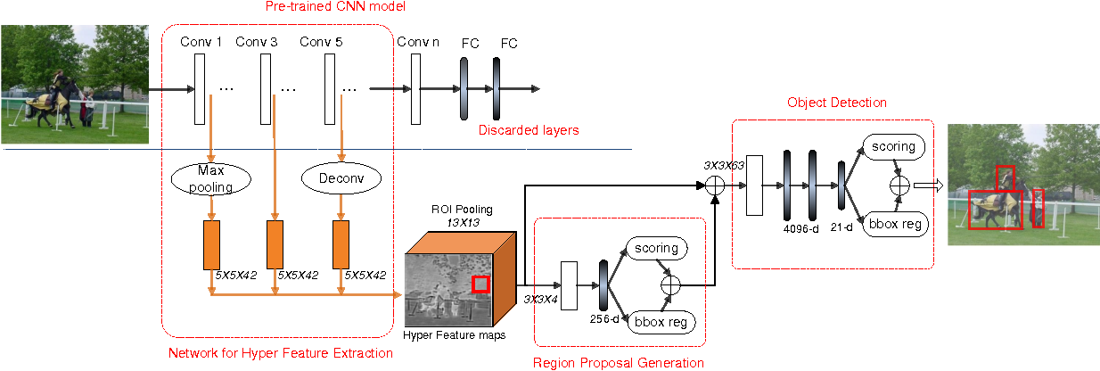 Figure 2 for HyperNet: Towards Accurate Region Proposal Generation and Joint Object Detection