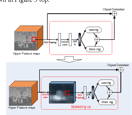 Figure 4 for HyperNet: Towards Accurate Region Proposal Generation and Joint Object Detection