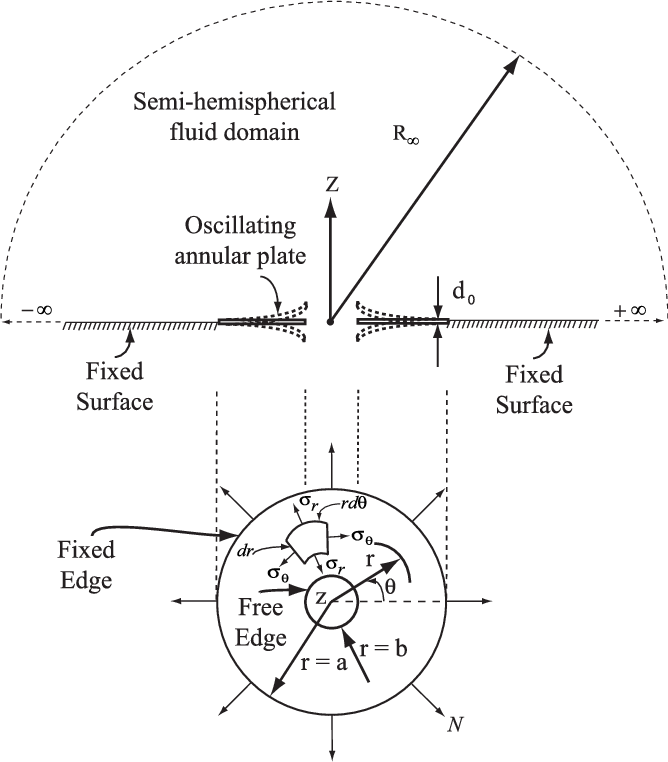 Evaluation Of Mode Dependent Fluid Damping In A High Frequency