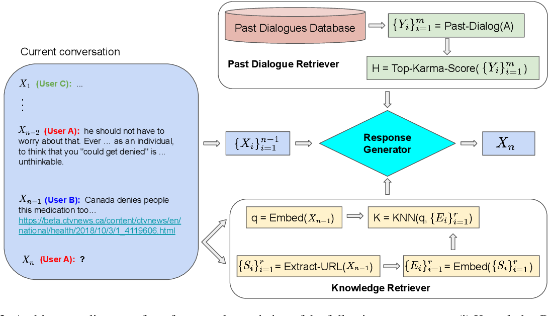 Figure 3 for Local Knowledge Powered Conversational Agents