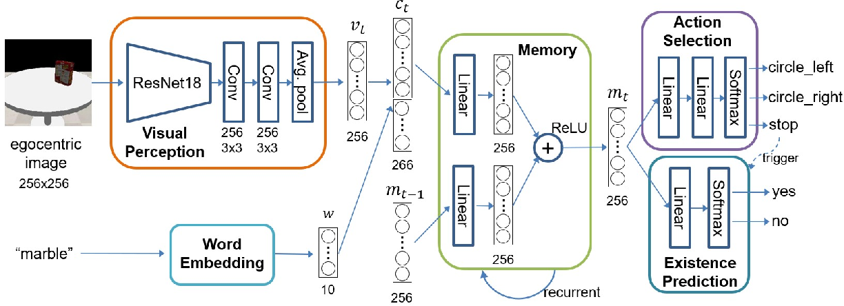 Figure 2 for Robotic Occlusion Reasoning for Efficient Object Existence Prediction