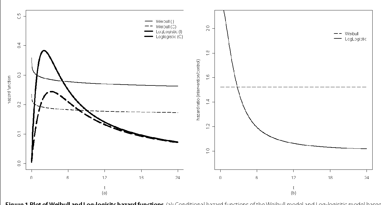 Parametric frailty models for clustered data with arbitrary