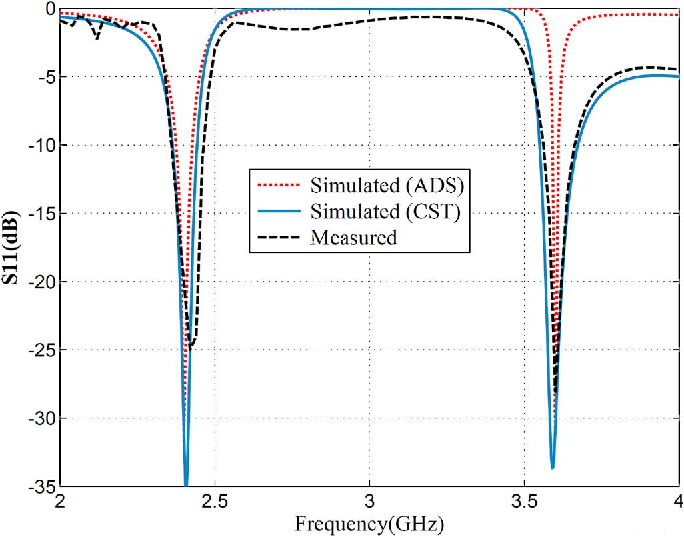 Fig. 5. Simulated and measured return loss figures.