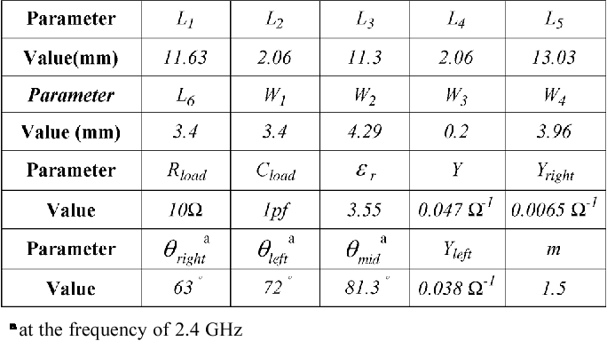 TABLE I PHYSICAL DIMENSIONS AND STUBS PARAMETERS