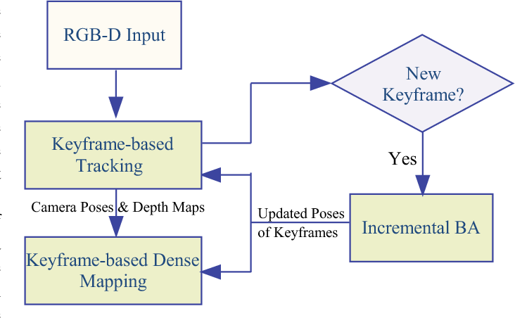 Figure 1 for Robust Keyframe-based Dense SLAM with an RGB-D Camera
