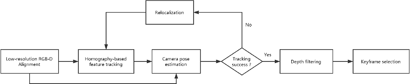 Figure 2 for Robust Keyframe-based Dense SLAM with an RGB-D Camera