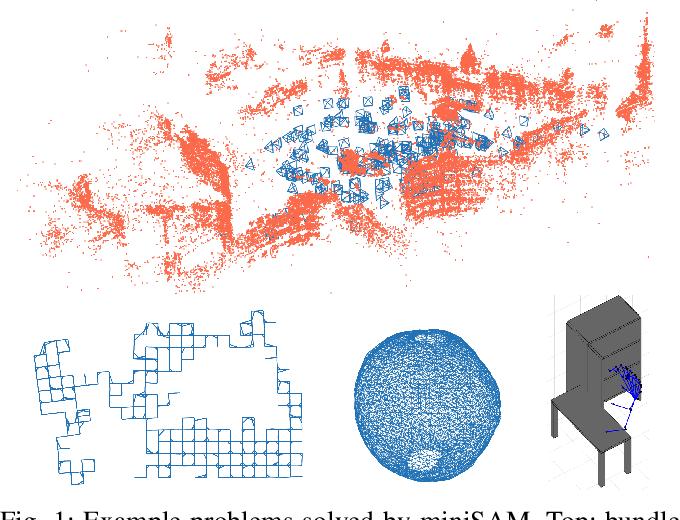 Figure 1 for miniSAM: A Flexible Factor Graph Non-linear Least Squares Optimization Framework