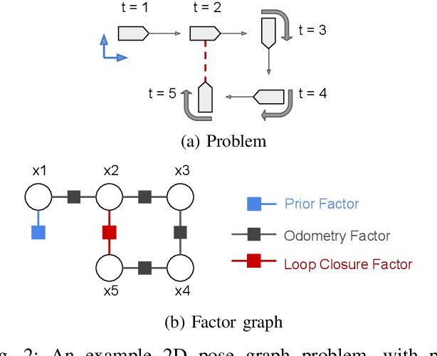 Figure 2 for miniSAM: A Flexible Factor Graph Non-linear Least Squares Optimization Framework