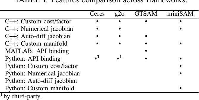Figure 3 for miniSAM: A Flexible Factor Graph Non-linear Least Squares Optimization Framework