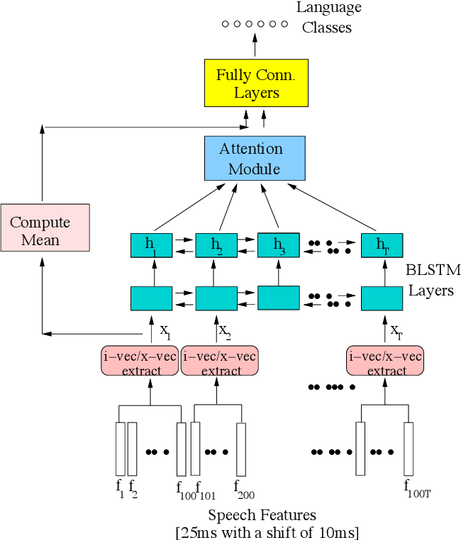 Figure 1 for Towards Relevance and Sequence Modeling in Language Recognition