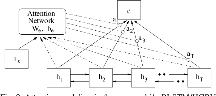 Figure 2 for Towards Relevance and Sequence Modeling in Language Recognition