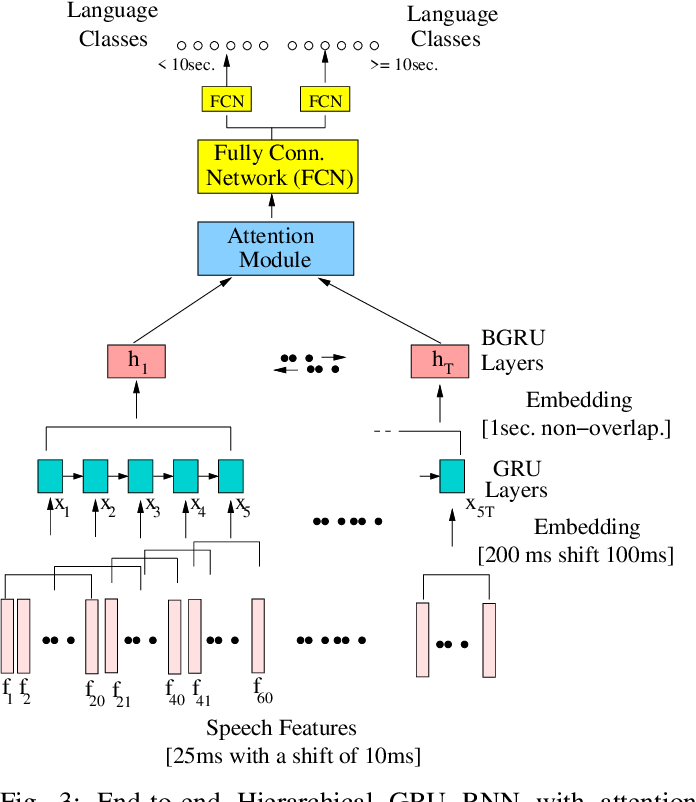 Figure 3 for Towards Relevance and Sequence Modeling in Language Recognition