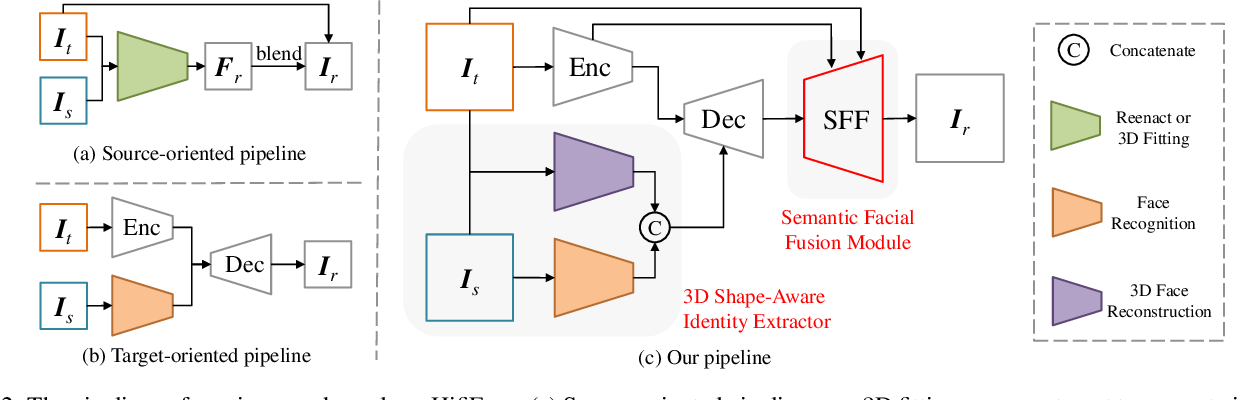 Figure 3 for HifiFace: 3D Shape and Semantic Prior Guided High Fidelity Face Swapping