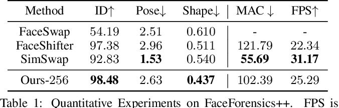 Figure 2 for HifiFace: 3D Shape and Semantic Prior Guided High Fidelity Face Swapping