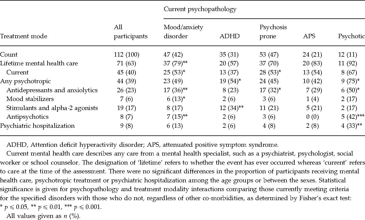 Table 3 From Psychiatric Disorders In 22q112 Deletion Syndrome Are