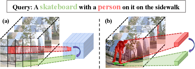 Figure 1 for Rethinking Cross-modal Interaction from a Top-down Perspective for Referring Video Object Segmentation