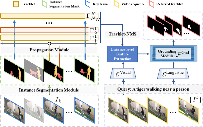 Figure 3 for Rethinking Cross-modal Interaction from a Top-down Perspective for Referring Video Object Segmentation