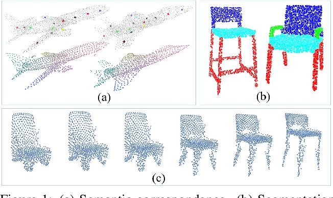 Figure 1 for Unsupervised Learning of Intrinsic Structural Representation Points