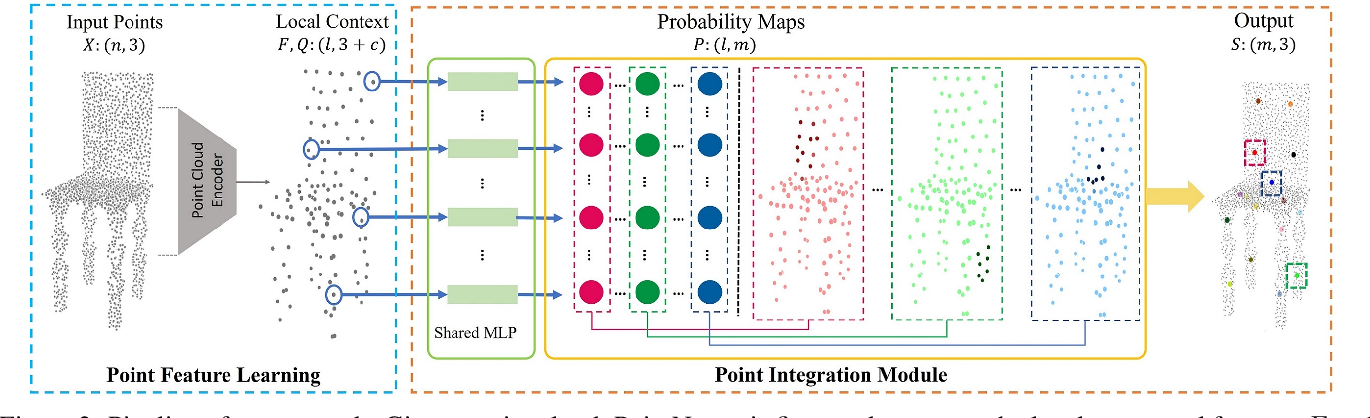 Figure 3 for Unsupervised Learning of Intrinsic Structural Representation Points