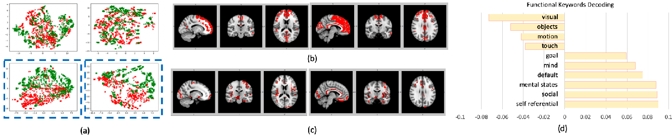Figure 3 for Graph Embedding Using Infomax for ASD Classification and Brain Functional Difference Detection