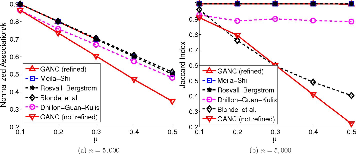 Figure 1 for GANC: Greedy Agglomerative Normalized Cut