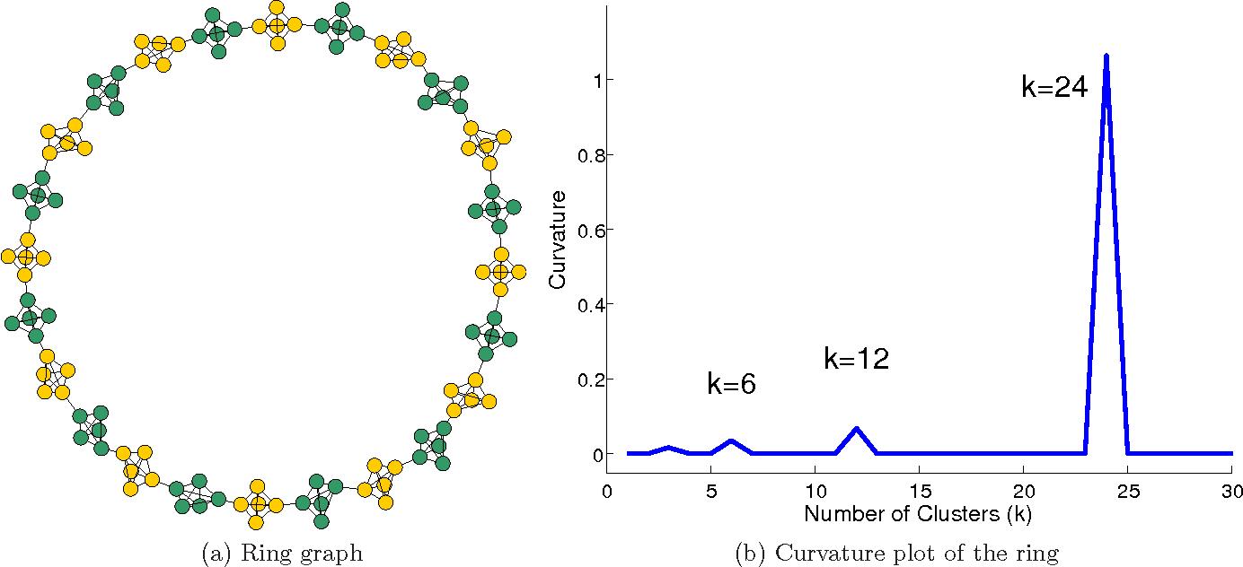 Figure 3 for GANC: Greedy Agglomerative Normalized Cut