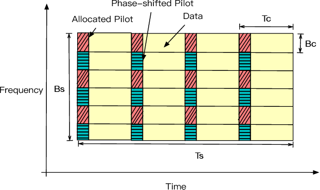 Figure 1 for Spectral Efficiency Analysis of Cell-free Distributed Massive MIMO Systems with Imperfect Covariance Matrix