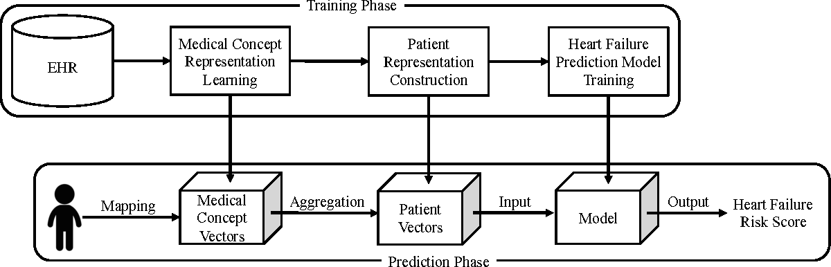 Figure 1 for Medical Concept Representation Learning from Electronic Health Records and its Application on Heart Failure Prediction