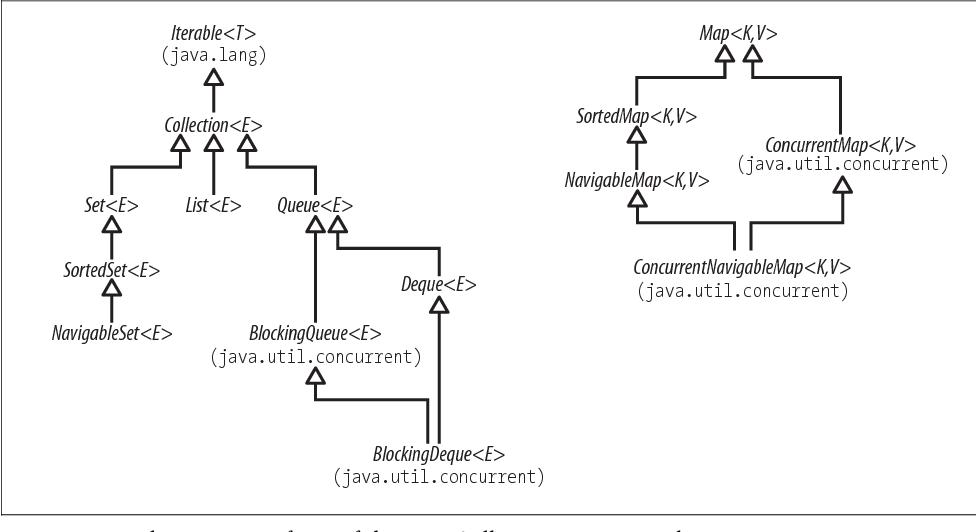 PDF] Java generics and collections - Semantic Scholar