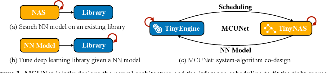 Figure 2 for MCUNet: Tiny Deep Learning on IoT Devices