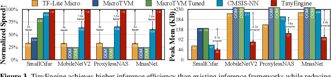 Figure 4 for MCUNet: Tiny Deep Learning on IoT Devices