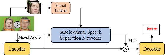 Figure 1 for Audio-visual Speech Separation with Adversarially Disentangled Visual Representation