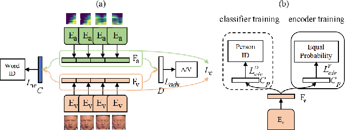 Figure 2 for Audio-visual Speech Separation with Adversarially Disentangled Visual Representation