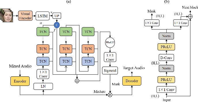 Figure 3 for Audio-visual Speech Separation with Adversarially Disentangled Visual Representation