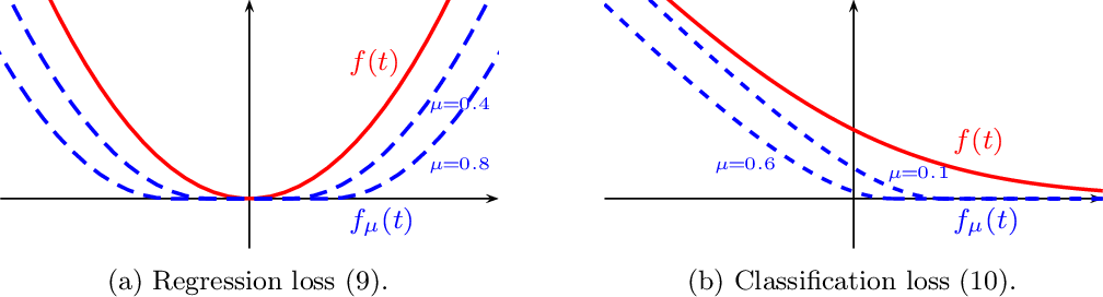 Figure 3 for Screening Data Points in Empirical Risk Minimization via Ellipsoidal Regions and Safe Loss Function