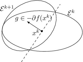Figure 1 for Screening Data Points in Empirical Risk Minimization via Ellipsoidal Regions and Safe Loss Function