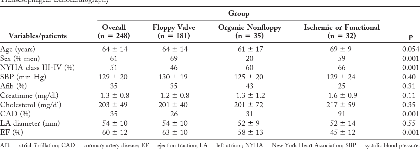 Functional anatomy of mitral regurgitation: accuracy and outcome ...