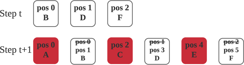 Figure 3 for On Efficient Training, Controllability and Compositional Generalization of Insertion-based Language Generators