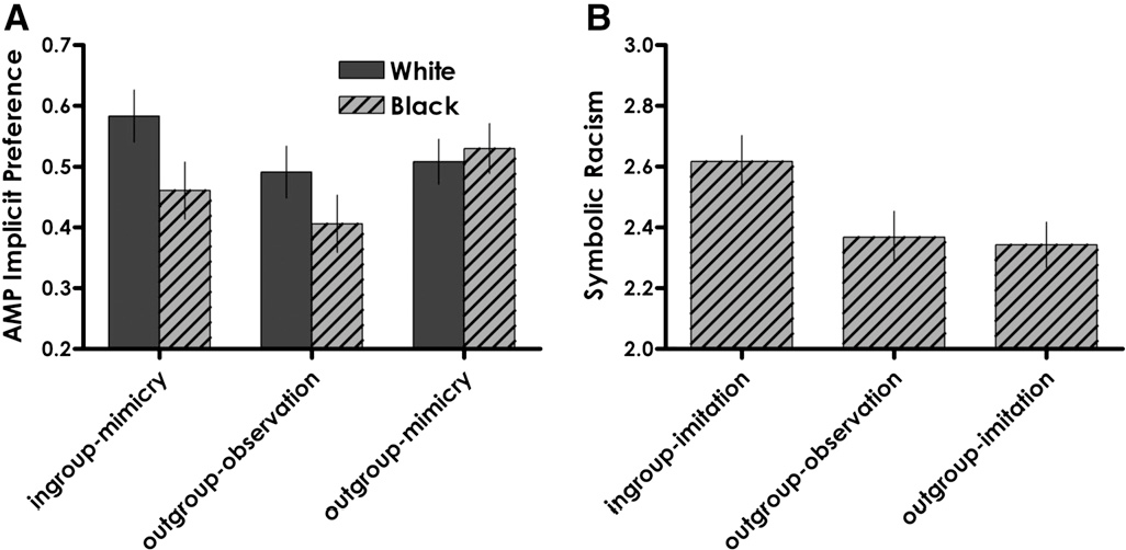 Figure 2 From Author S Personal Copy Flashreport Mimicry Reduces