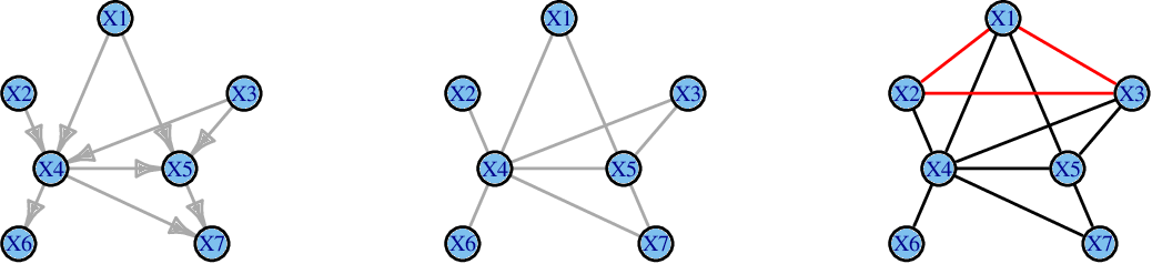 Figure 2 for Learning directed acyclic graphs via bootstrap aggregating