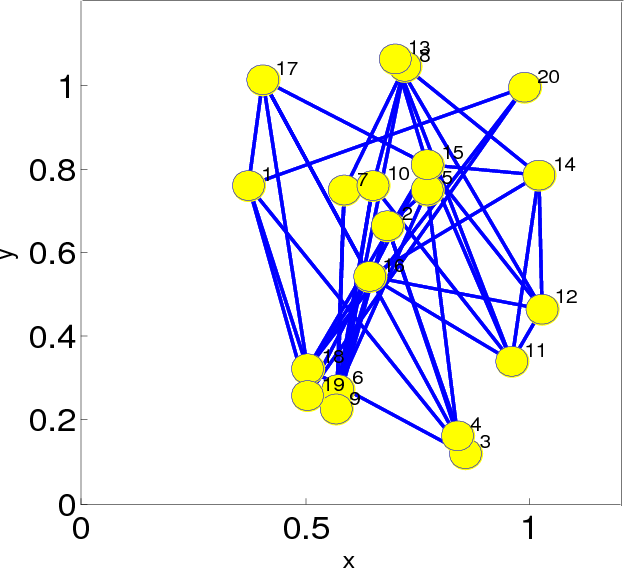 Figure 1 for Diffusion Maximum Correntropy Criterion Algorithms for Robust Distributed Estimation