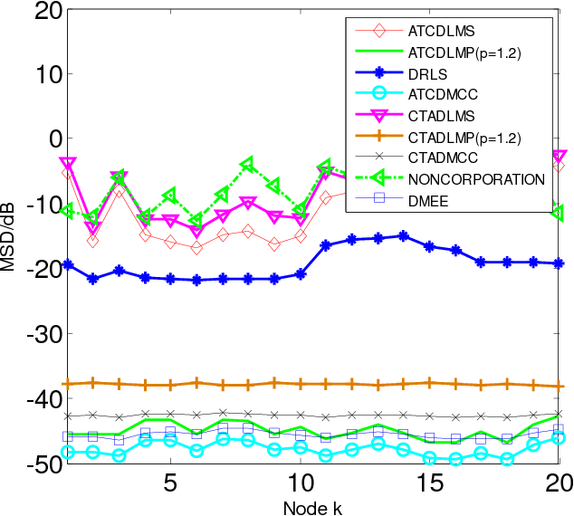 Figure 3 for Diffusion Maximum Correntropy Criterion Algorithms for Robust Distributed Estimation