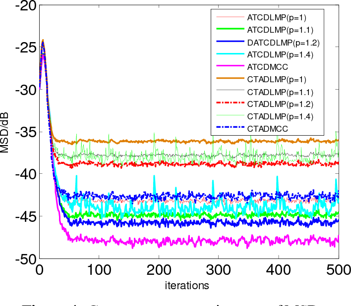 Figure 4 for Diffusion Maximum Correntropy Criterion Algorithms for Robust Distributed Estimation
