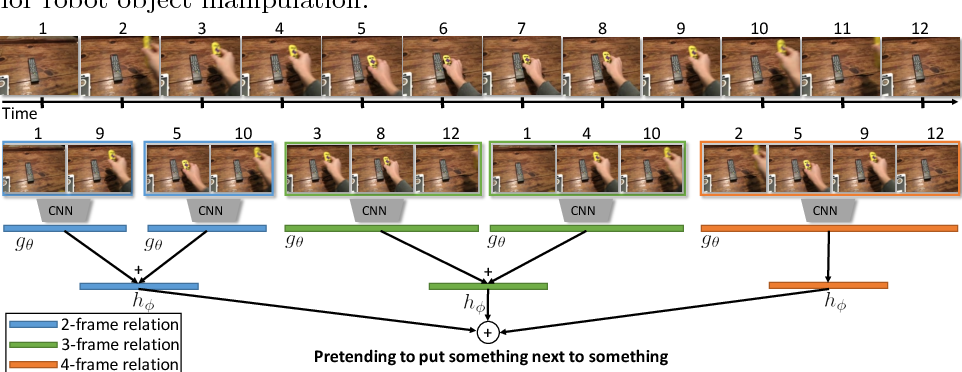 Figure 3 for Temporal Relational Reasoning in Videos