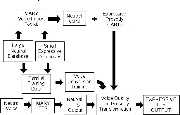 PDF] A comparison of voice conversion methods for transforming voice