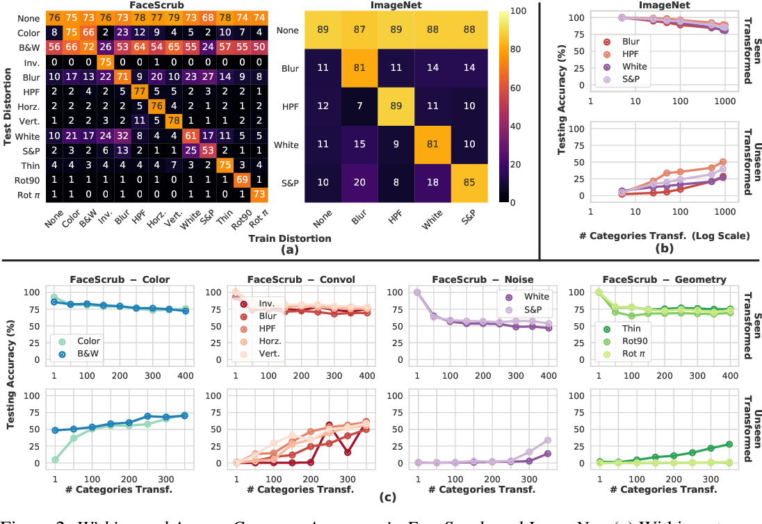 Figure 2 for Is Robustness To Transformations Driven by Invariant Neural Representations?
