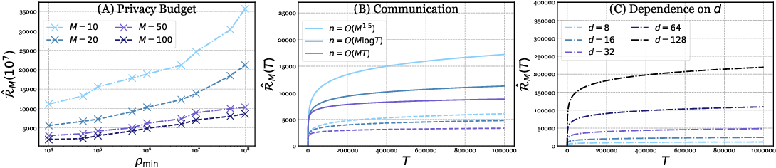 Figure 1 for Differentially-Private Federated Linear Bandits