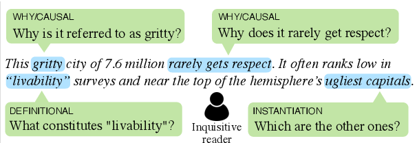 Figure 1 for Inquisitive Question Generation for High Level Text Comprehension