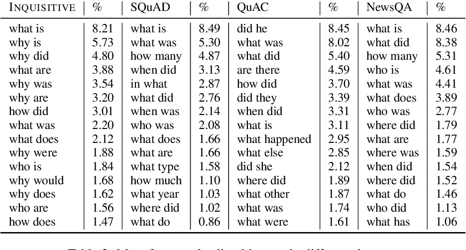 Figure 4 for Inquisitive Question Generation for High Level Text Comprehension