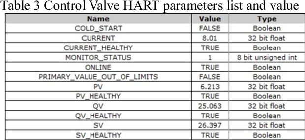 Table 3 from Integration of wireless HART network system